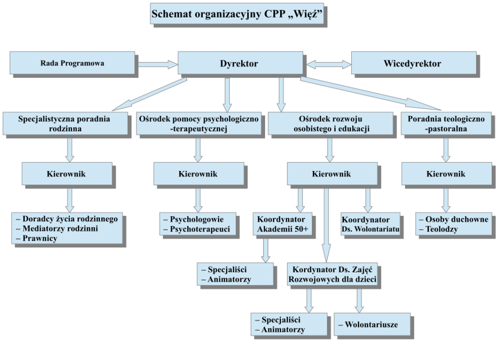 Schemat org CPP Wiez